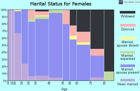 Escalon marital status for females