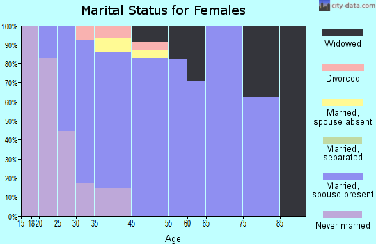 Gap marital status for females