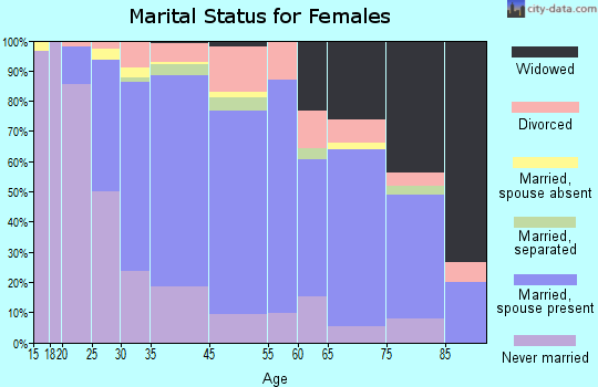 Glenside marital status for females