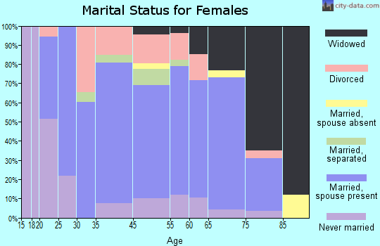 Greencastle marital status for females