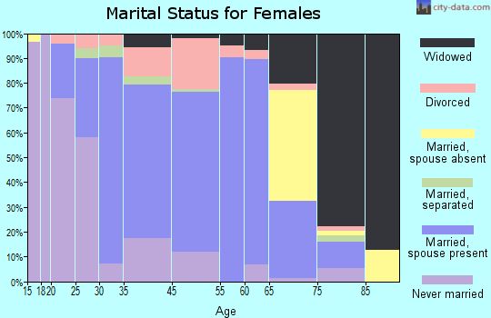Hastings marital status for females