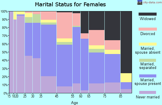 Indiana marital status for females