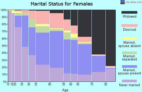 Johnstown marital status for females