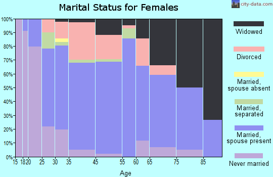 Leesport marital status for females
