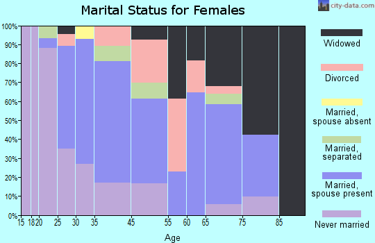 Linwood marital status for females