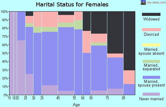 Lykens marital status for females