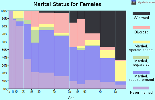 Meadville marital status for females