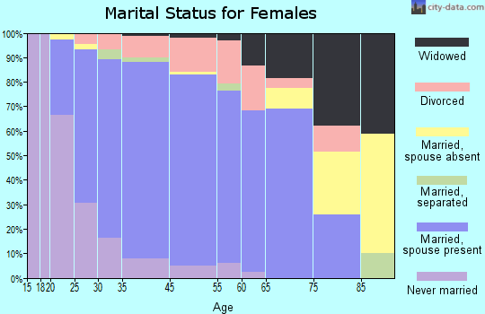 Montgomeryville marital status for females
