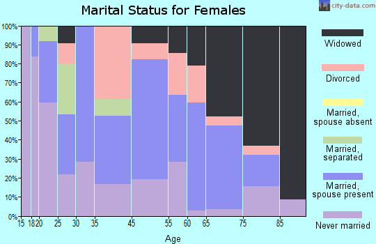 Mount Union marital status for females