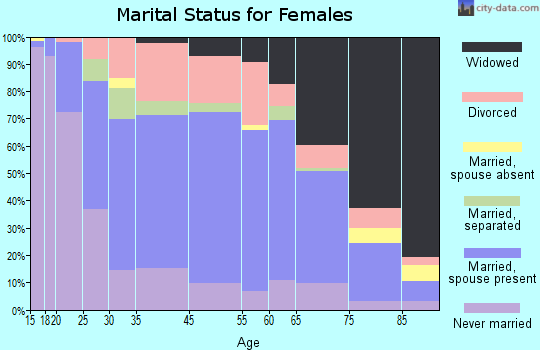 Oil City marital status for females