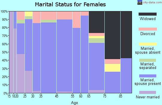 Golden Hills marital status for females