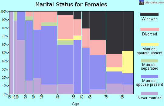 Sayre marital status for females