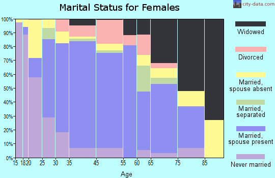 Greenfield marital status for females