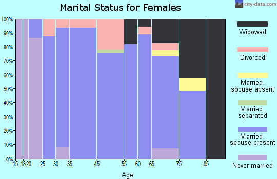 Treasure Lake marital status for females