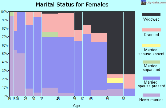 Hackleburg marital status for females