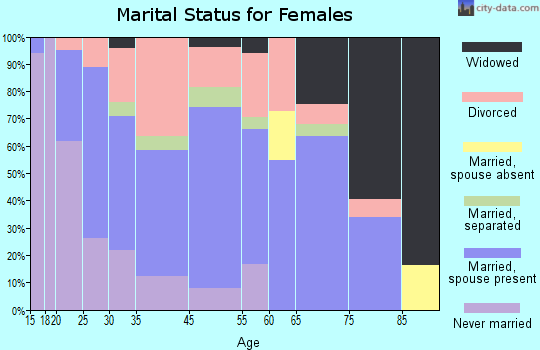 Wellsboro marital status for females