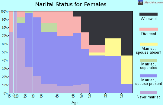 Wind Gap marital status for females