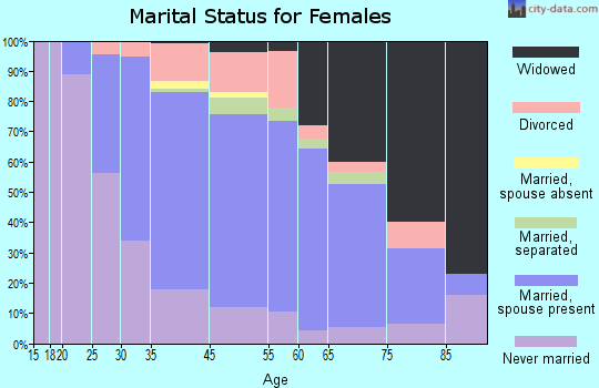 Woodlyn marital status for females