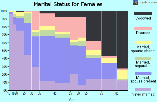 Central Falls marital status for females