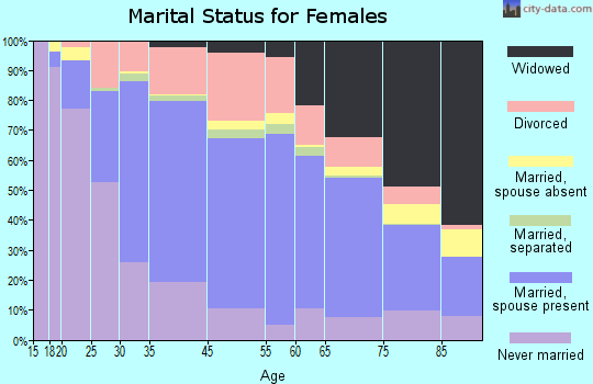 North Providence marital status for females