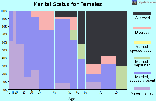 Aynor marital status for females