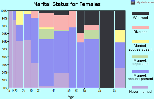 Bluffton marital status for females
