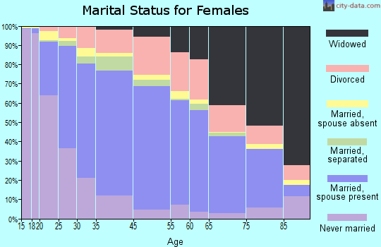 Highland marital status for females