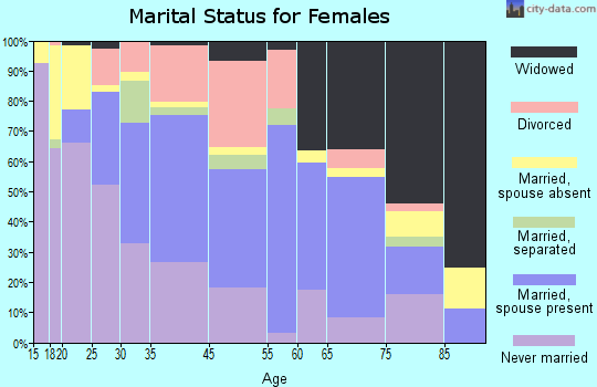 Clinton marital status for females