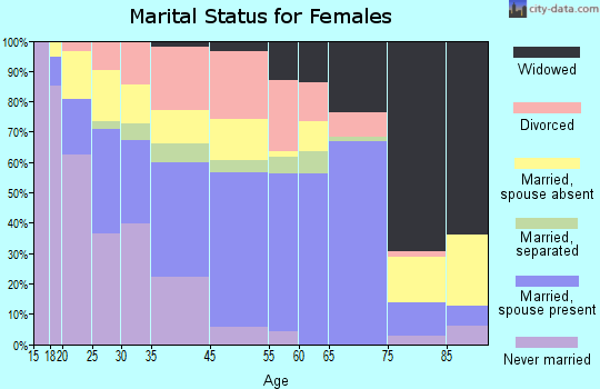 Dentsville marital status for females