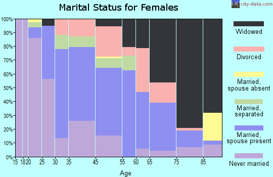 Dillon marital status for females