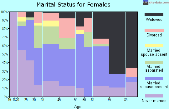 Edgefield marital status for females