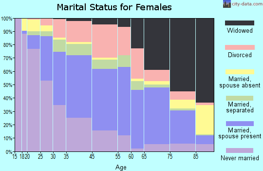 Greenville marital status for females