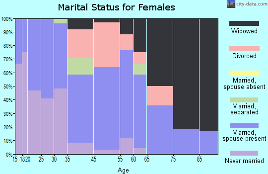 Jefferson marital status for females