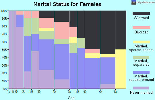 Kingstree marital status for females