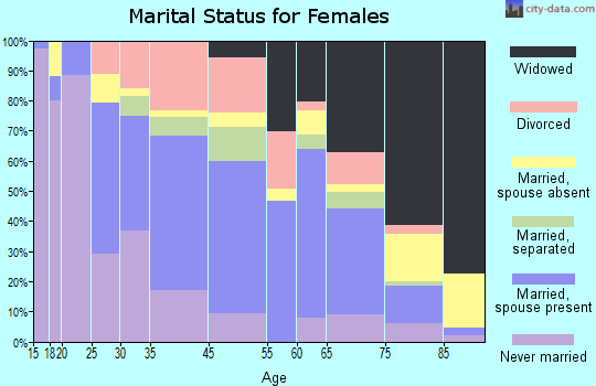 Laurens marital status for females