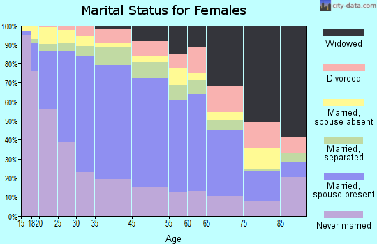 Huntington Park marital status for females