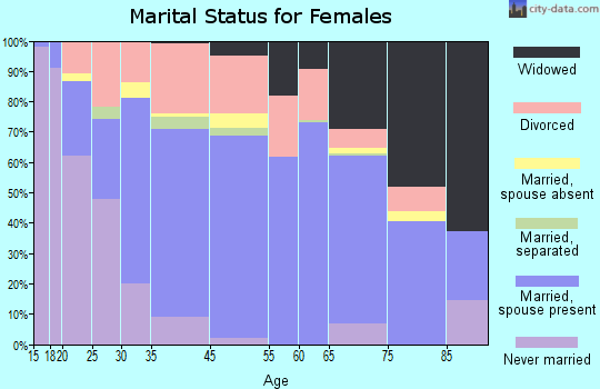 North Myrtle Beach marital status for females