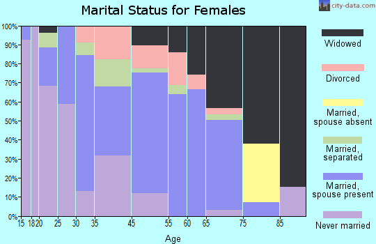 Pageland marital status for females