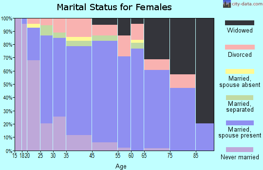 Red Hill marital status for females