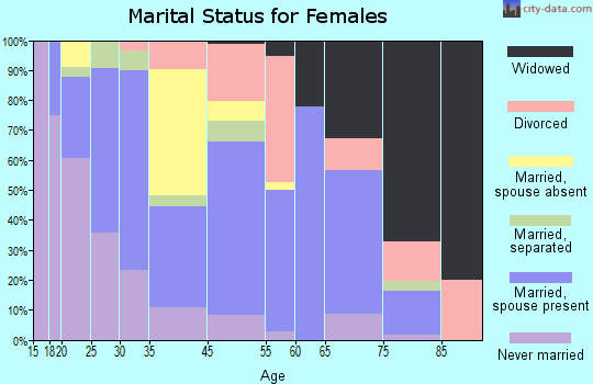 Ridgeland marital status for females
