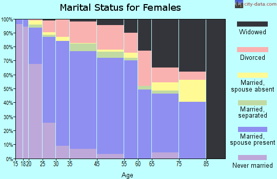 Simpsonville marital status for females