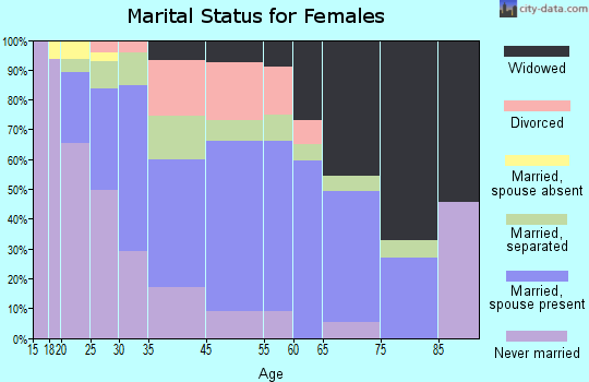 Varnville marital status for females
