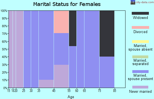 Iron Horse marital status for females