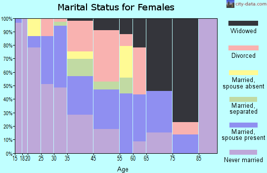 Fort Thompson marital status for females
