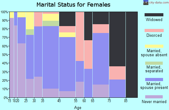 Kennedy marital status for females