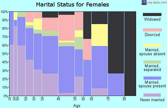 Kings Beach marital status for females