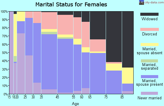 Spearfish marital status for females