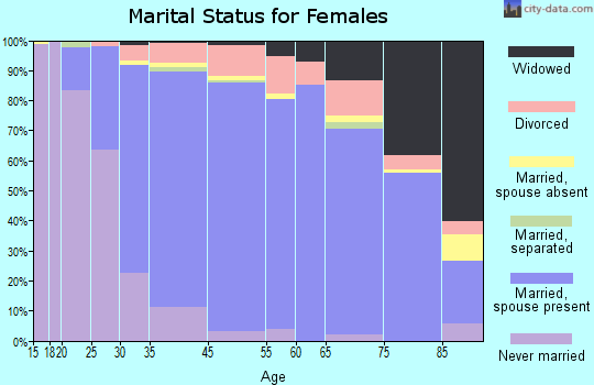 Lafayette marital status for females
