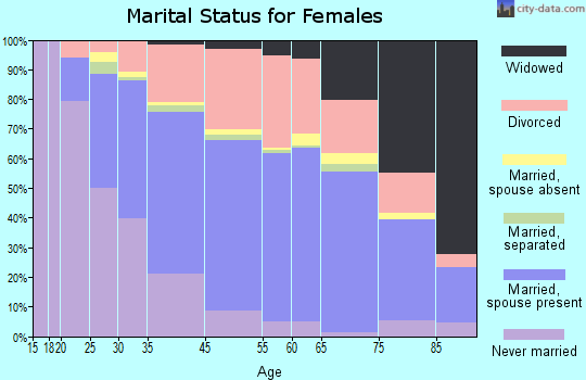 Laguna Beach marital status for females