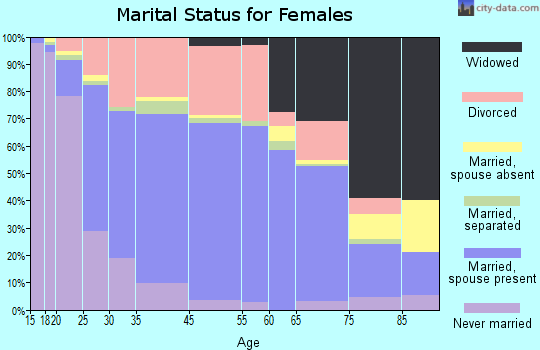 Cookeville marital status for females